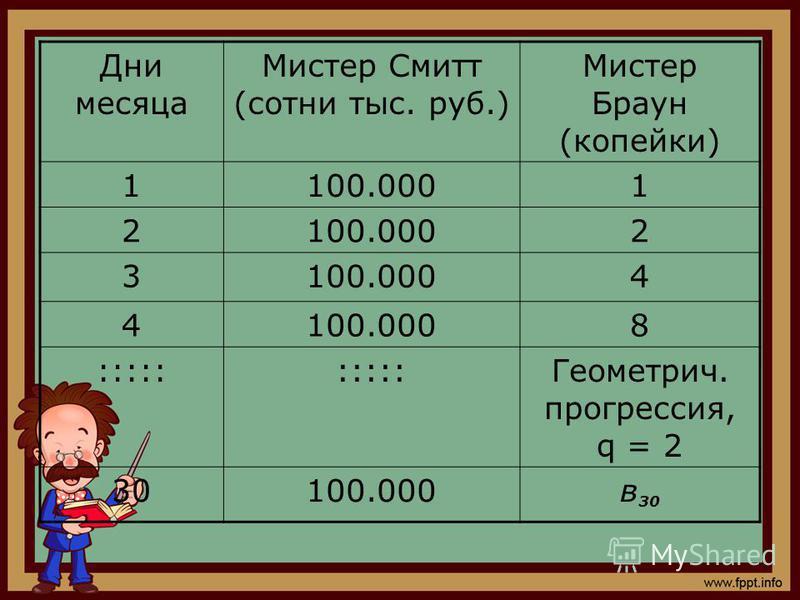 Дни месяца Мистер Смитт (сотни тыс. руб.) Мистер Браун (копейки) 1100.0001 2 2 3 4 4 8 ::::: Геометрич. прогрессия, q = 2 30100.000 в 30