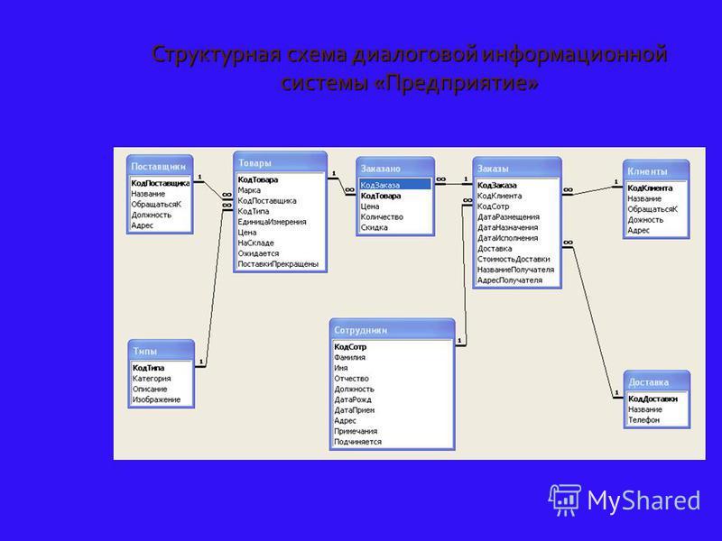 Структурная схема диалоговой информационной системы «Предприятие»