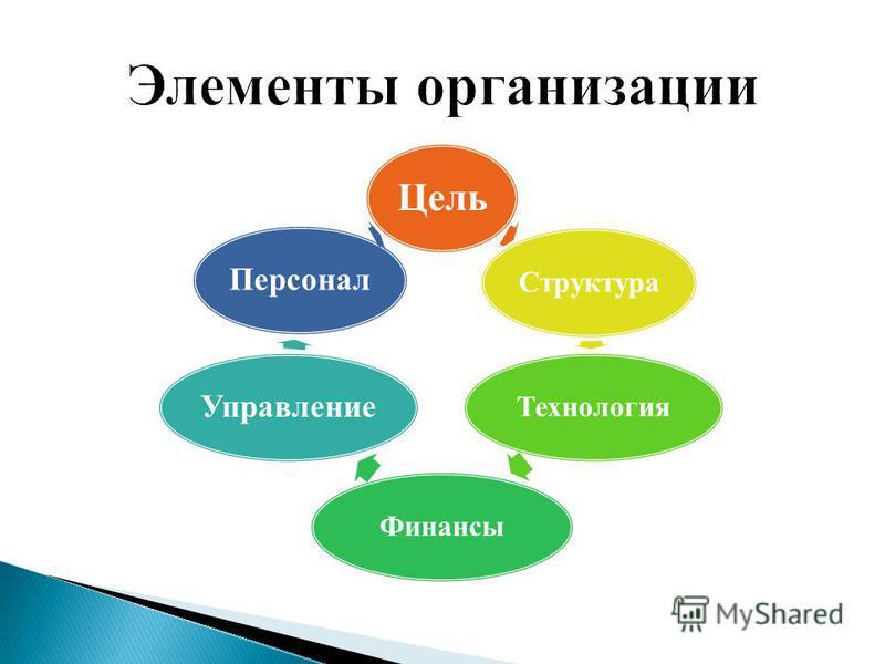 Цель Структура ТехнологияФинансы Управление Персонал