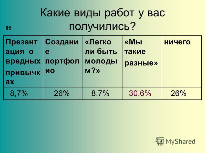 Какие виды работ у вас получились? Презент ация о вредных привычках Создани е портфолио «Легко ли быть молоды м?» «Мы такие разные» ничего 8,7% 26% 8,7% 30,6% 26% 8 б