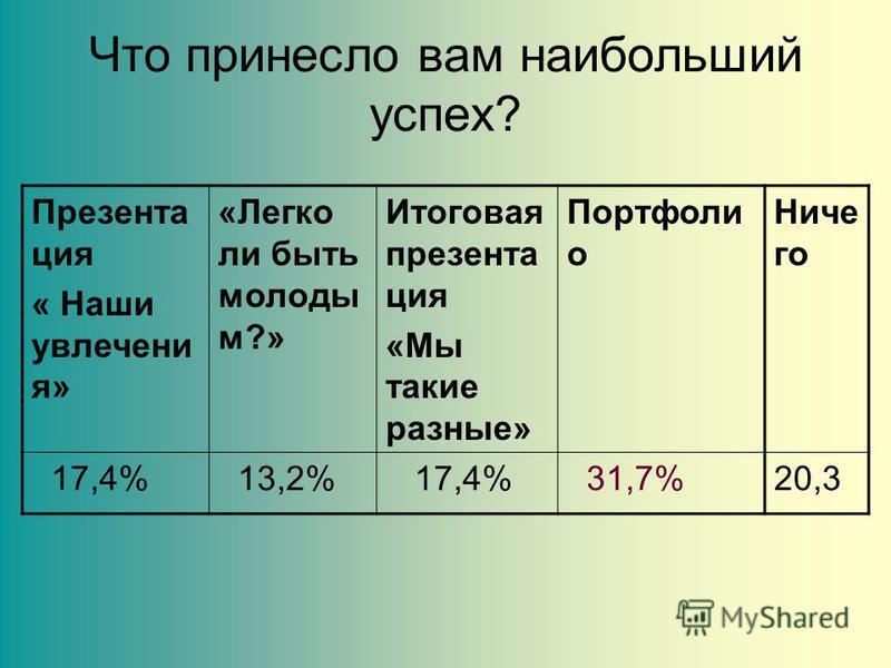 Что принесло вам наибольший успех? Презента ция « Наши увлечения» «Легко ли быть молоды м?» Итоговая презентация «Мы такие разные» Портфоли о Ниче го 17,4% 13,2% 17,4% 31,7%20,3