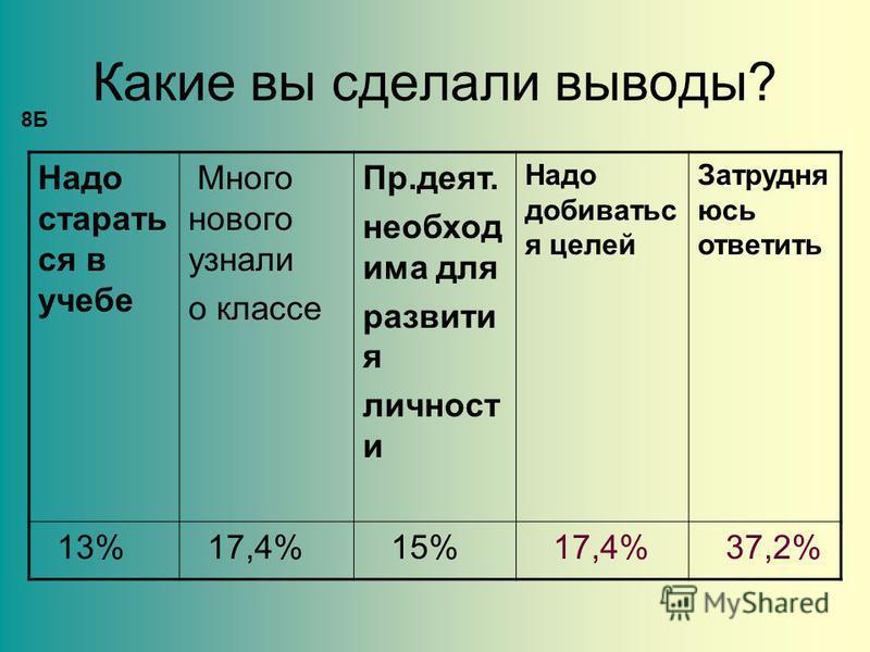 Какие вы сделали выводы? Надо стараться в учебе Много нового узнали о классе Пр.деят. необходима для развития личности Надо добиваться целей Затрудня юсь ответить 13% 17,4% 15% 17,4% 37,2% 8Б