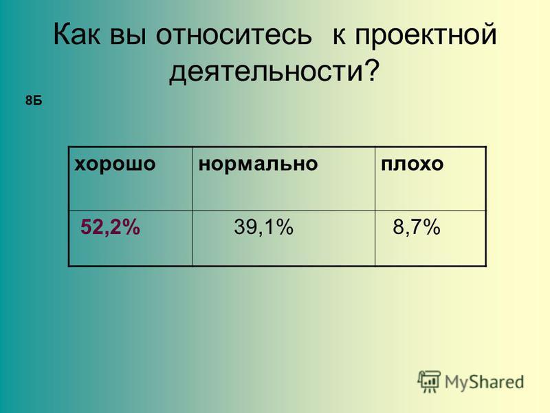 Как вы относитесь к проектной деятельности? хорошо нормально плохо 52,2% 39,1% 8,7% 8Б