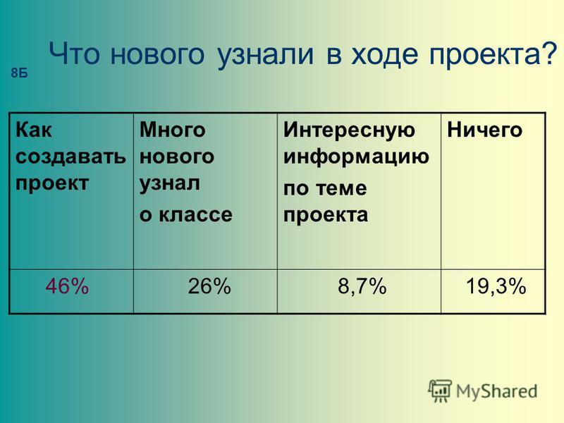Что нового узнали в ходе проекта? Как создавать проект Много нового узнал о классе Интересную информацию по теме проекта Ничего 46% 26% 8,7% 19,3% 8Б