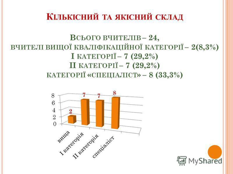 К ІЛЬКІСНИЙ ТА ЯКІСНИЙ СКЛАД В СЬОГО ВЧИТЕЛІВ – 24, ВЧИТЕЛІ ВИЩОЇ КВАЛІФІКАЦІЙНОЇ КАТЕГОРІЇ – 2(8,3%) І КАТЕГОРІЇ – 7 (29,2%) ІІ КАТЕГОРІЇ – 7 (29,2%) КАТЕГОРІЇ « СПЕЦІАЛІСТ » – 8 (33,3%)