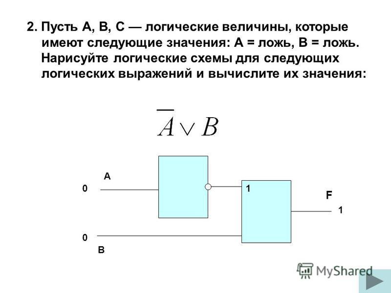 2. Пусть A, B, C логические величины, которые имеют следующие значения: А = ложь, B = ложь. Нарисуйте логические схемы для следующих логических выражений и вычислите их значения: F А В 1 1 0 0