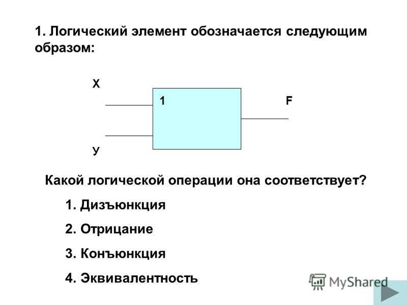1. Логический элемент обозначается следующим образом: Какой логической операции она соответствует? 1. Дизъюнкция 2. Отрицание 3. Конъюнкция 4. Эквивалентность Х У F 1
