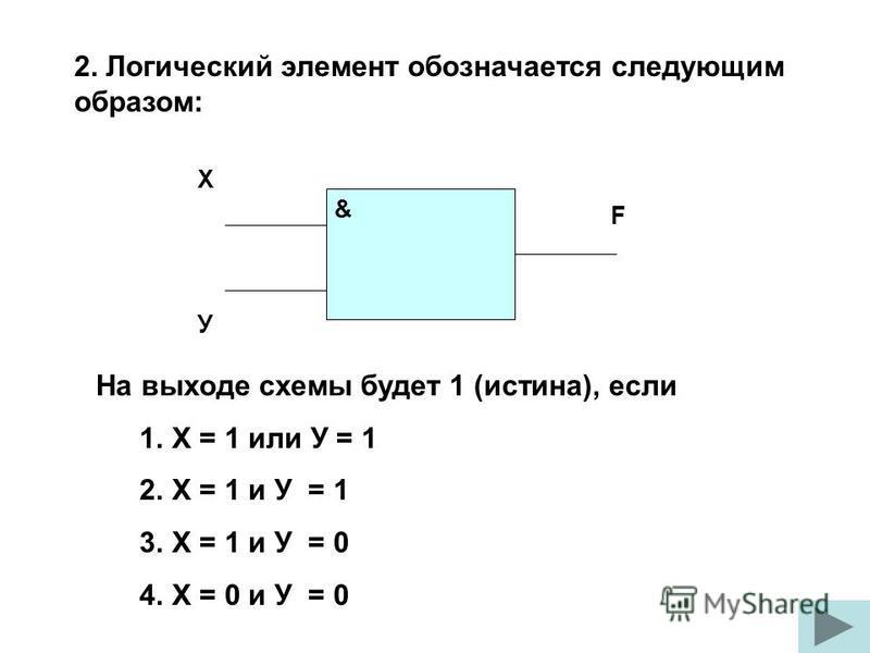 2. Логический элемент обозначается следующим образом: На выходе схемы будет 1 (истина), если 1. Х = 1 или У = 1 2. Х = 1 и У = 1 3. Х = 1 и У = 0 4. Х = 0 и У = 0 Х У F &