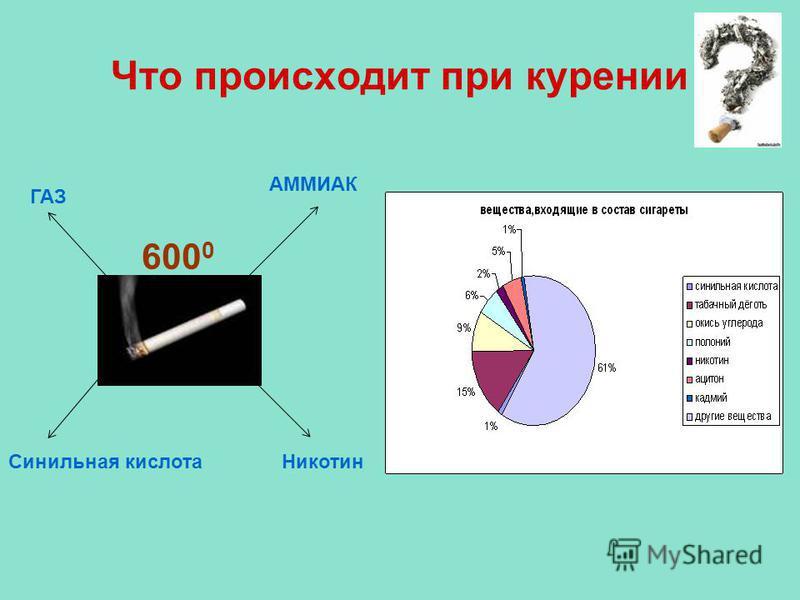 Что происходит при курении 600 0 ГАЗ АММИАК Синильная кислота Никотин