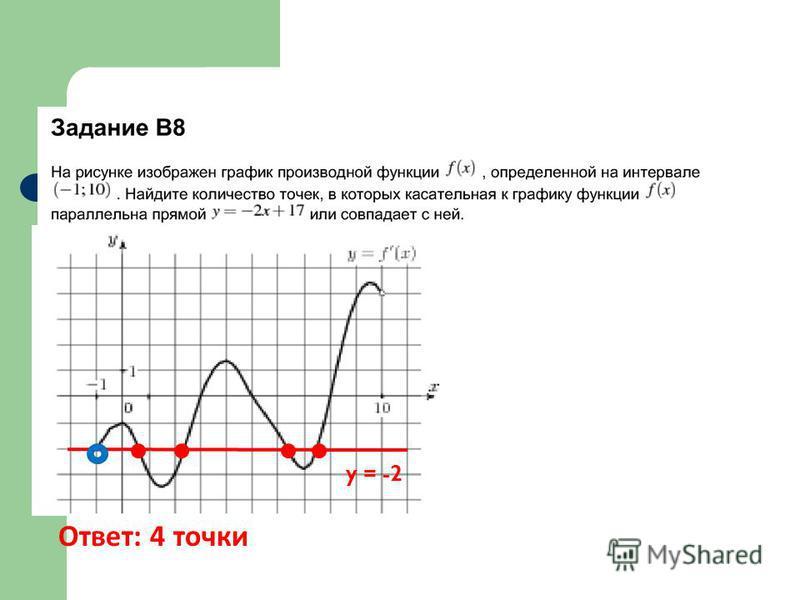 y = -2 Ответ: 4 точки