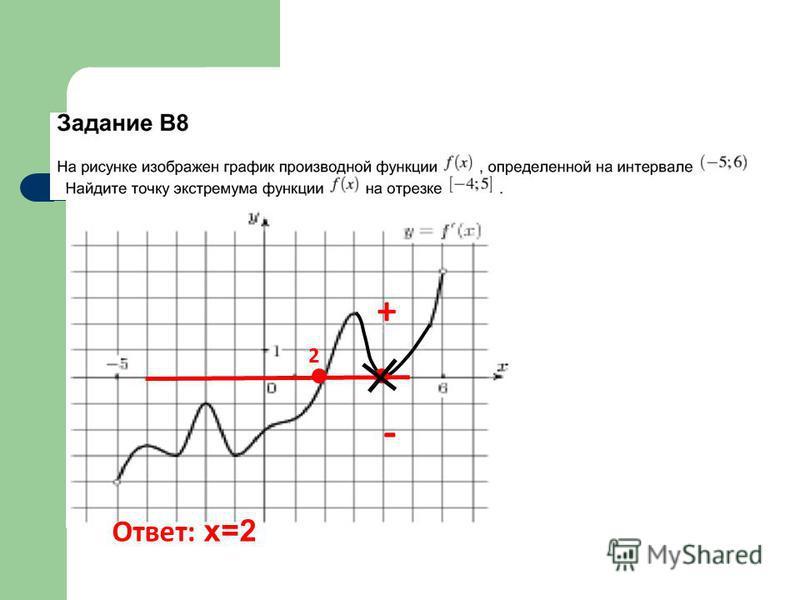 + - 2 Ответ: х=2
