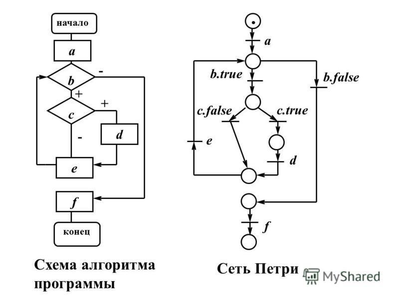 d e f a - + c b - + a b.true b.false c.false c.true d e f начало конец Схема алгоритма программы Сеть Петри