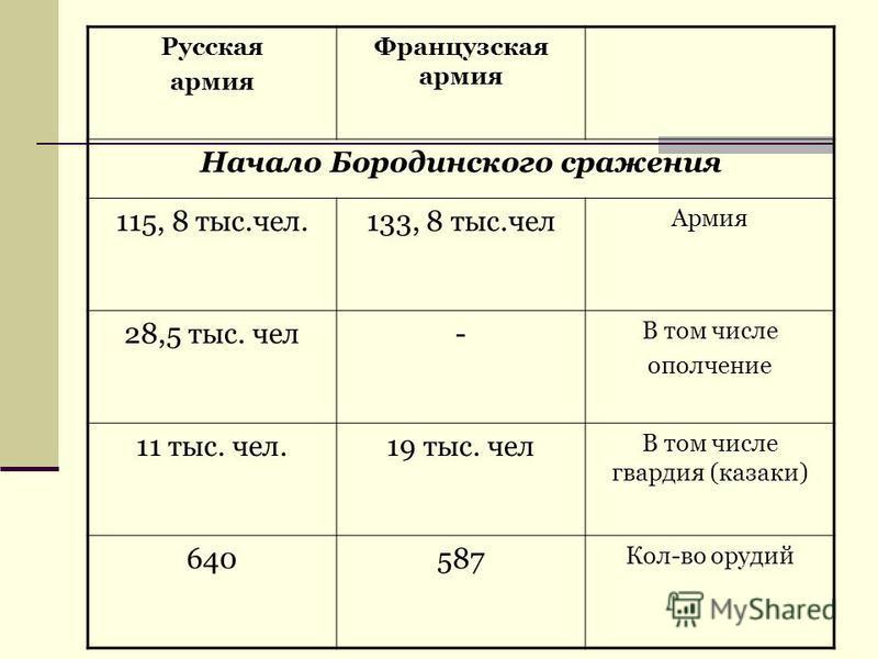 Русская армия Французская армия Начало Бородинского сражения 115, 8 тыс.чел.133, 8 тыс.чел Армия 28,5 тыс. чел- В том числе ополчение 11 тыс. чел.19 тыс. чел В том числе гвардия (казаки) 640587 Кол-во орудий