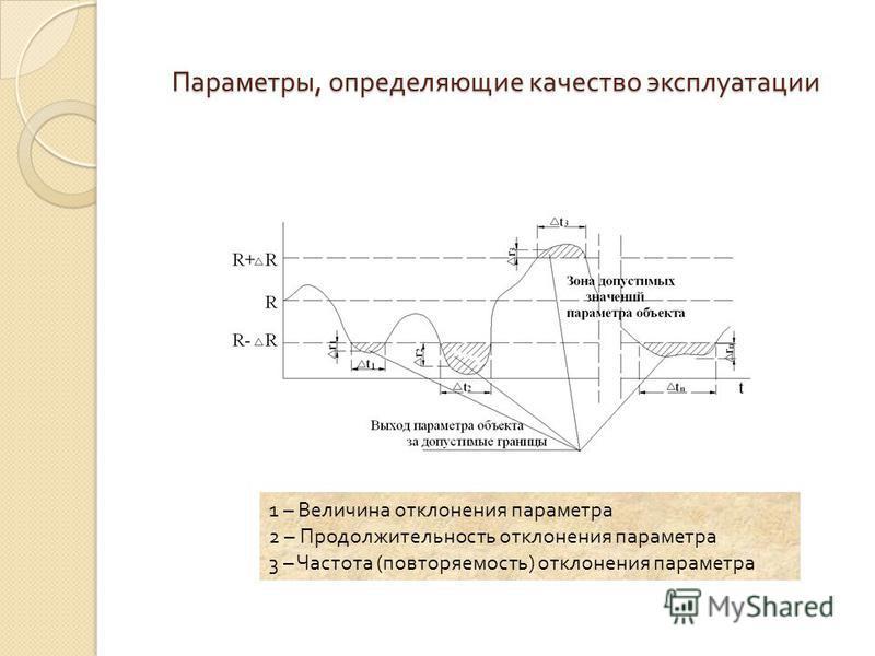 Параметры, определяющие качество эксплуатации 1 – Величина отклонения параметра 2 – Продолжительность отклонения параметра 3 – Частота ( повторяемость ) отклонения параметра