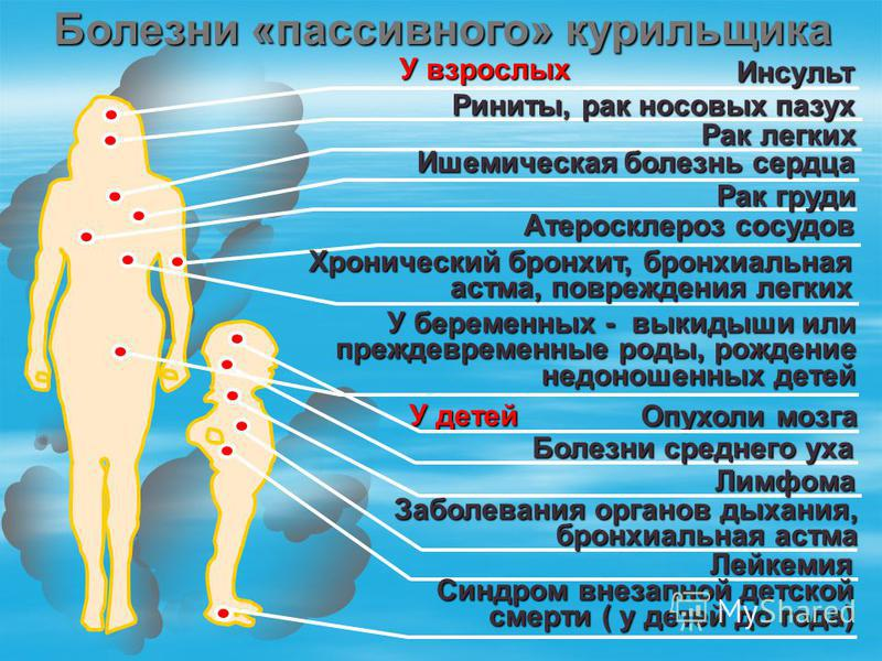 Болезни «пассивного» курильщика У взрослых Инсульт Риниты, рак носовых пазух Рак легких Ишемическая болезнь сердца Рак груди Атеросклероз сосудов Хронический бронхит, бронхиальная астма, повреждения легких У беременных - выкидыши или преждевременные