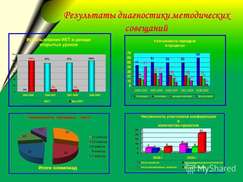 Результаты диагностики методических совещаний Итоги олимпиад