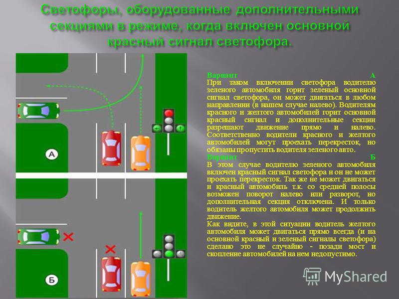 Вариант А При таком включении светофора водителю зеленого автомобиля горит зеленый основной сигнал светофора, он может двигаться в любом направлении ( в нашем случае налево ). Водителям красного и желтого автомобилей горит основной красный сигнал и д