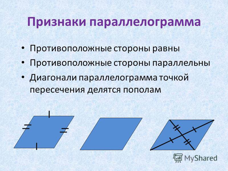 Признаки параллелограмма Противоположные стороны равны Противоположные стороны параллельны Диагонали параллелограмма точкой пересечения делятся пополам
