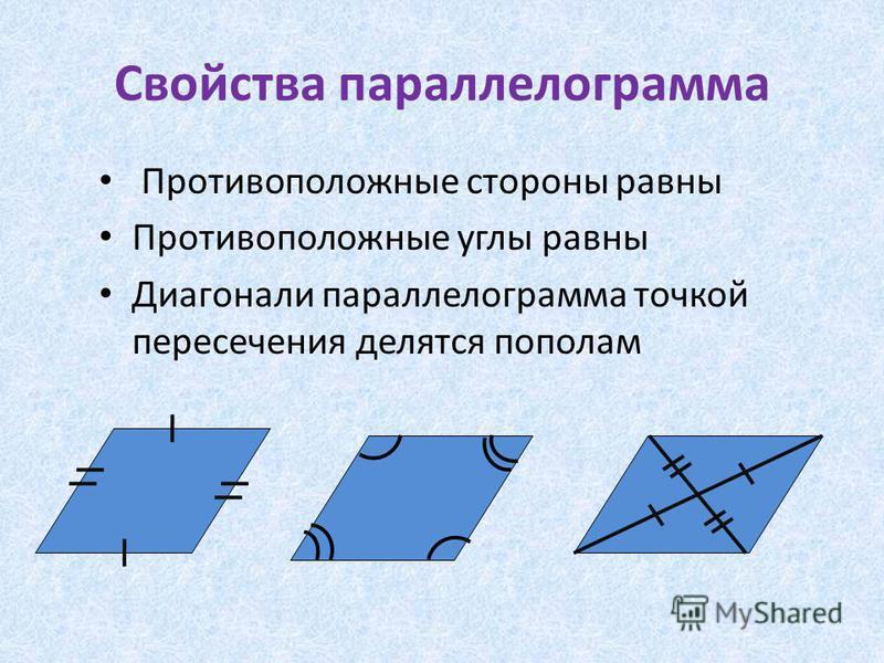 Свойства параллелограмма Противоположные стороны равны Противоположные углы равны Диагонали параллелограмма точкой пересечения делятся пополам