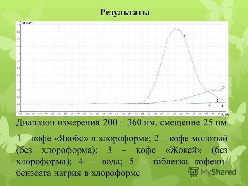 Результаты Диапазон измерения 200 – 360 нм, смещение 25 нм 1 – кофе «Якобс» в хлороформе; 2 – кофе молотый (без хлороформа); 3 – кофе «Жокей» (без хлороформа); 4 – вода; 5 – таблетка кофеин- бензоата натрия в хлороформе