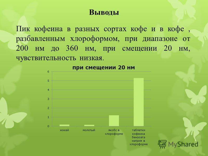 Выводы Пик кофеина в разных сортах кофе и в кофе, разбавленным хлороформом, при диапазоне от 200 нм до 360 нм, при смещении 20 нм, чувствительность низкая.