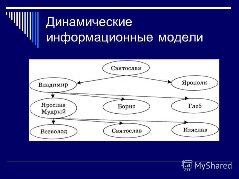 Динамические информационные модели