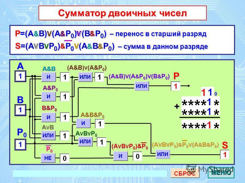 A P0P0P0P0 Cумматор двоичных чисел Cумматор двоичных чиселS P S=(A V B V P 0 ) & P 0 V (A & B & P 0 ) – сумма в данном разряде P=(A & B) V (A & P 0 ) V (B & P 0 ) – перенос в старший разряд A&B A&B&P0 (AVBVP0)&P0 + B (A&B)V(A&P0) AVBVP0 P0 0 (A&B)V(A