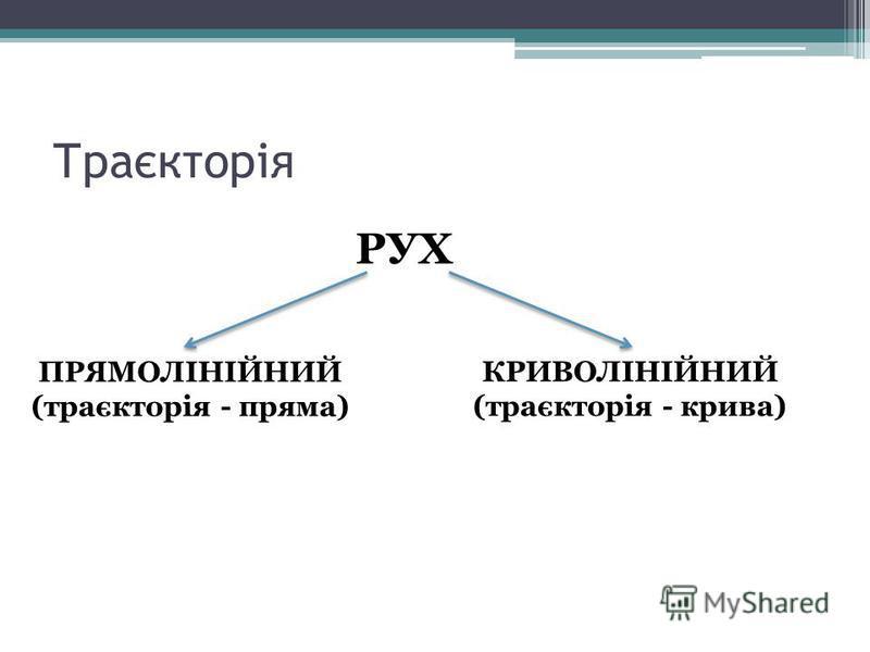 Траєкторія РУХ ПРЯМОЛІНІЙНИЙ (траєкторія - пряма) КРИВОЛІНІЙНИЙ (траєкторія - крива)