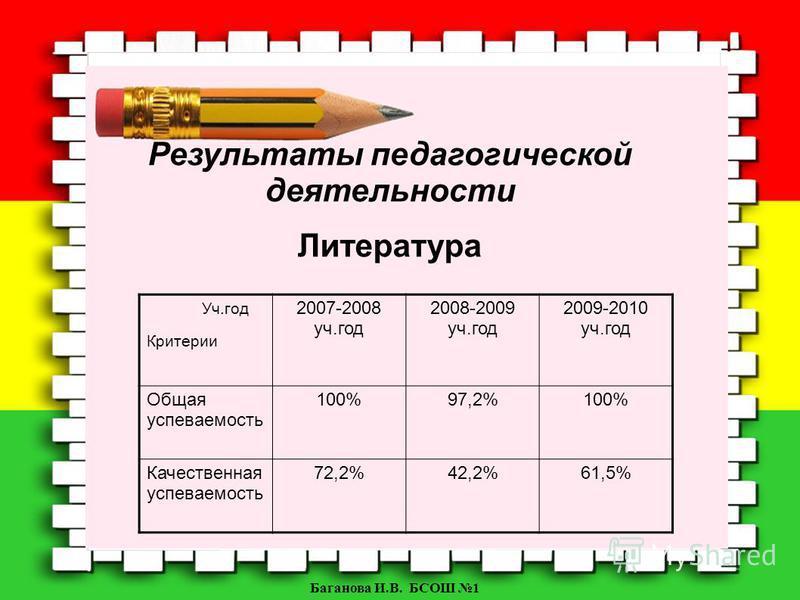 Баганова И.В. БСОШ 1 Уч.год Критерии 2007-2008 уч.год 2008-2009 уч.год 2009-2010 уч.год Общая успеваемость 100%97,2%100% Качественная успеваемость 72,2%42,2%61,5% Результаты педагогической деятельности Литература