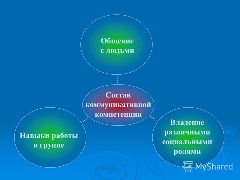Состав коммуникативной компетенции Общение с людьми Навыки работы в группе Владение различными социальными ролями
