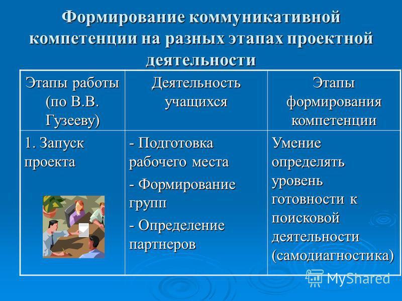 Формирование коммуникативной компетенции на разных этапах проектной деятельности Этапы работы (по В.В. Гузееву) Деятельность учащихся Этапы формирования компетенции 1. Запуск проекта - Подготовка рабочего места - Формирование групп - Определение парт