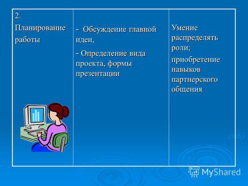 2. Планированиеработы - Обсуждение главной идеи, - Определение вида проекта, формы презентации Умение распределять роли; приобретение навыков партнерского общения