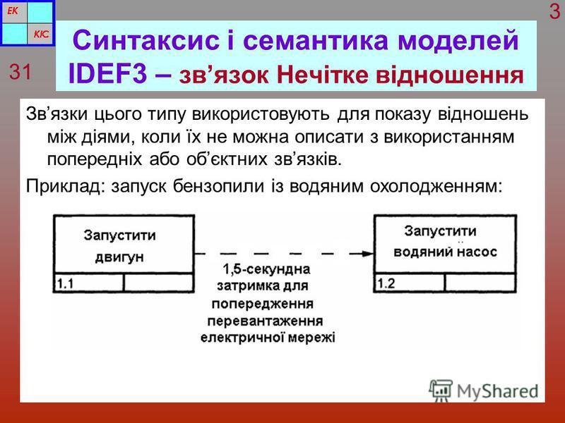 Синтаксис і семантика моделей IDEF3 – звязок Нечітке відношення Звязки цього типу використовують для показу відношень між діями, коли їх не можна описати з використанням попередніх або обєктних звязків. Приклад: запуск бензопили із водяним охолодженн