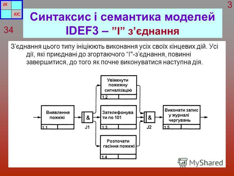 Синтаксис і семантика моделей IDEF3 – І зєднання Зєднання цього типу ініціюють виконання усіх своїх кінцевих дій. Усі дії, які приєднані до згортаючого І-зєднання, повинні завершитися, до того як почне виконуватися наступна дія. 34 3