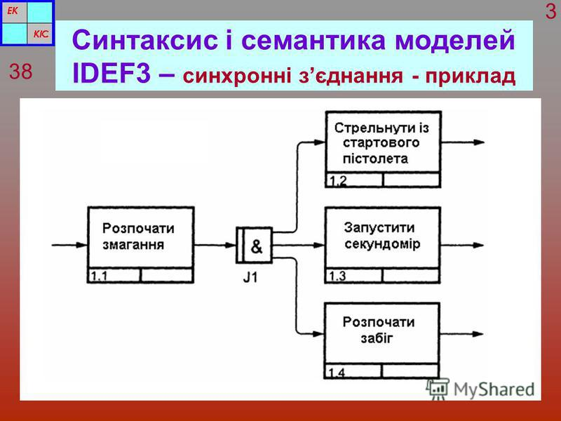 Синтаксис і семантика моделей IDEF3 – синхронні зєднання - приклад 38 3