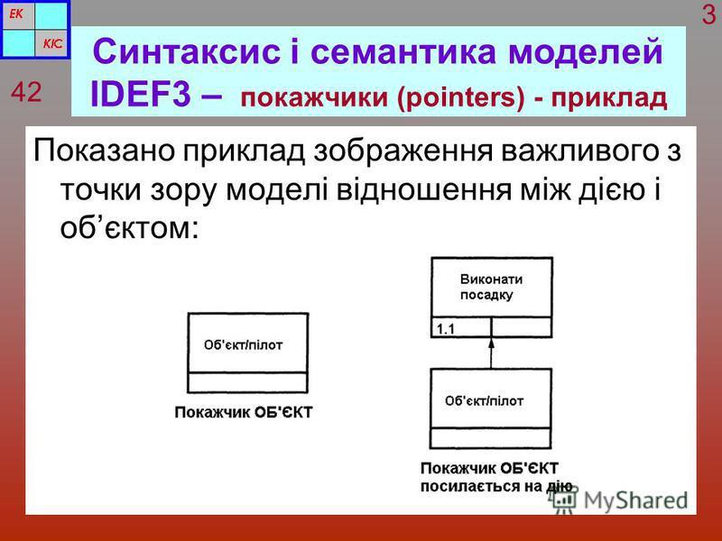 Синтаксис і семантика моделей IDEF3 – покажчики (pointers) - приклад Показано приклад зображення важливого з точки зору моделі відношення між дією і обєктом: 42 3