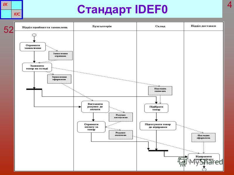 Стандарт IDEF0 5252 4