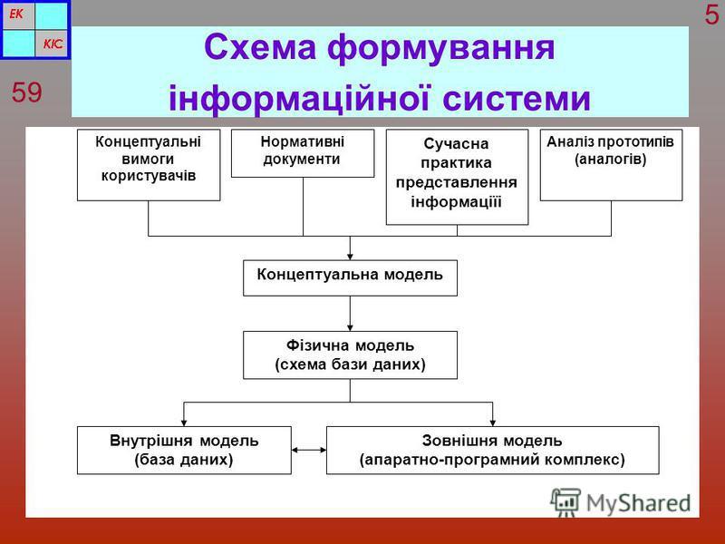 Схема формування інформаційної системи 59 5 Концептуальні вимоги користувачів Нормативні документи Сучасна практика представлення інформаціїі Аналіз прототипів (аналогів) Концептуальна модель Фізична модель (схема бази даних) Внутрішня модель (база д