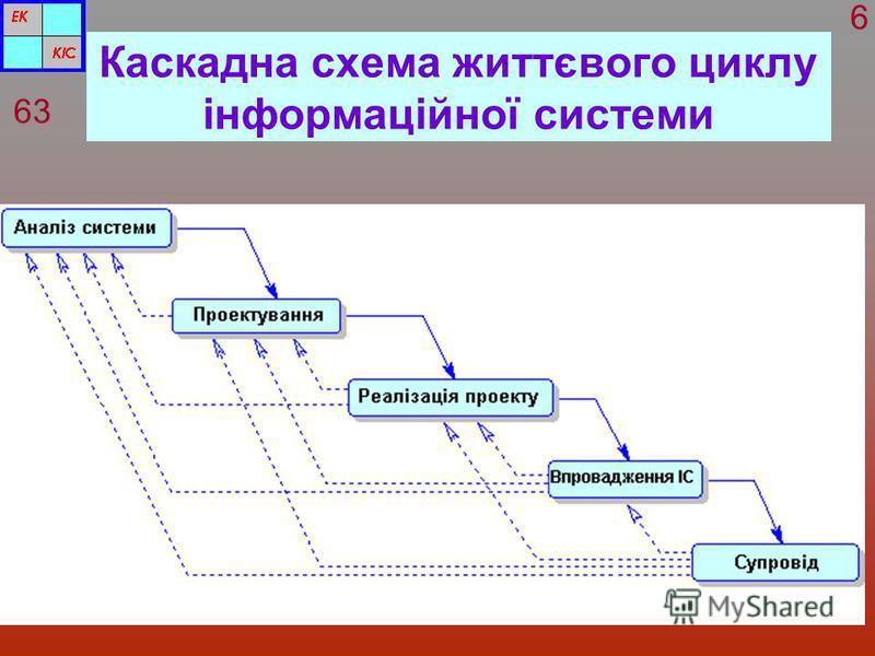 Каскадна схема життєвого циклу інформаційної системи 63 6