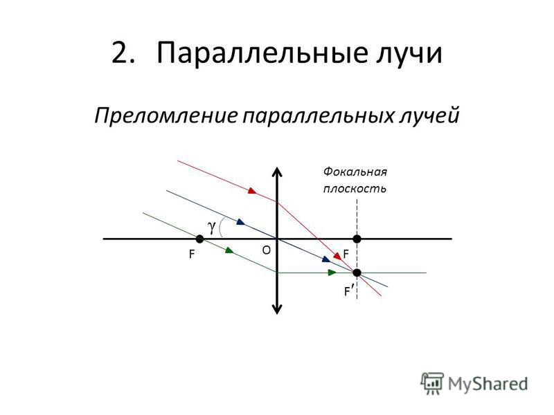 2. Параллельные лучи Преломление параллельных лучей FF O Фокальная плоскость F γ