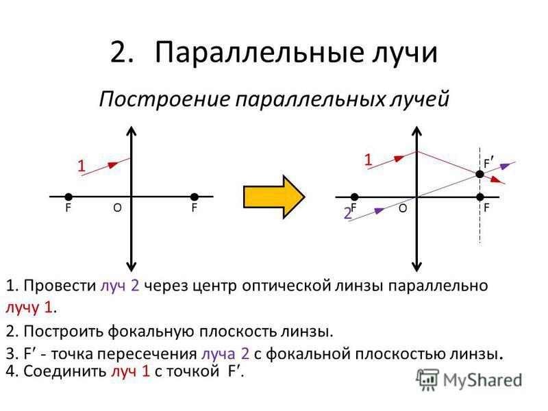 2. Параллельные лучи Построение параллельных лучей FF O FF O F 1 1 2 1. Провести луч 2 через центр оптической линзы параллельно лучу 1. 2. Построить фокальную плоскость линзы. 3. F - точка пересечения луча 2 с фокальной плоскостью линзы. 4. Соединить