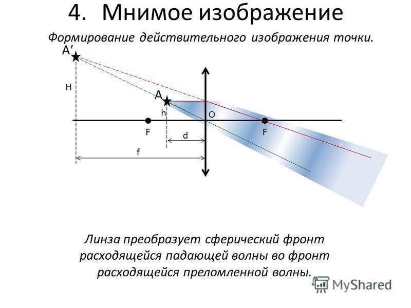 4. Мнимое изображение Формирование действительного изображения точки. FF O A A h H d f Линза преобразует сферический фронт расходящейся падающей волны во фронт расходящейся преломленной волны.