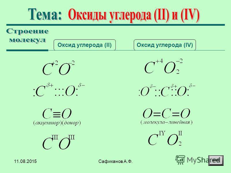 11.08.2015Сафиканов А.Ф. Оксид углерода (II)Оксид углерода (IV)