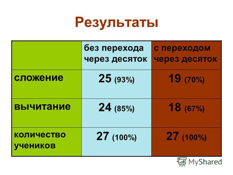 Результаты без перехода через десяток с переходом через десяток сложение 25 (93%) 19 (70%) вычитание 24 (85%) 18 (67%) количество учеников 27 (100%)