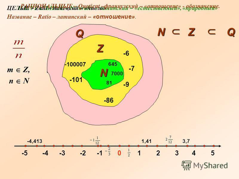 12345 645 7000 8181 N -1-2-2-3-3-4-4-5-5 -6-6 -7-7 -86-86 -9-9 0 -100007 -101 -4,4131,413,7 Z Q NZQ m Z, n N НАТУРАЛЬНЫЕ – Naturalis – латинский – «естественный», «природный»ЦЕЛЫЕ – Zahl – немецкий – «число» РАЦИОНАЛЬНЫЕ – Quotient –французский – «от