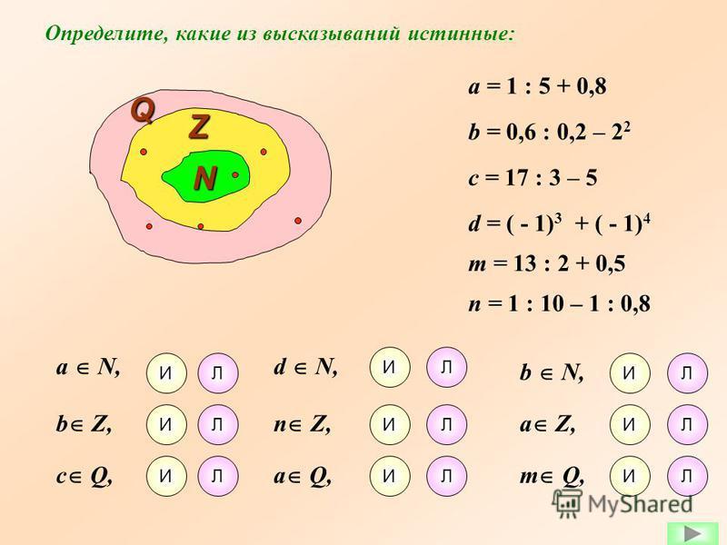 a = 1 : 5 + 0,8 b = 0,6 : 0,2 – 2 2 c = 17 : 3 – 5 d = ( - 1) 3 + ( - 1) 4 m = 13 : 2 + 0,5 n = 1 : 10 – 1 : 0,8 N Z Q Определите, какие из высказываний истинные: b Z, a N, c Q, n Z, d N, a Q, a Z, b N, m Q, И И И И И И Л Л Л Л Л Л Л Л Л И И И