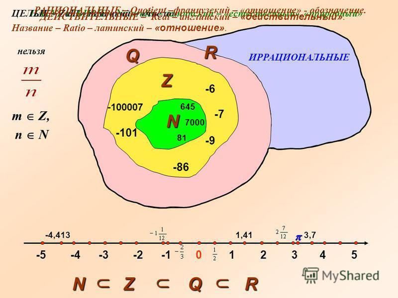 12345 645 7000 8181 N -1-2-2-3-3-4-4-5-5 -6-6 -7-7 -86-86 -9-9 0 -100007 -101 -4,4131,413,7 Z Q R NZQR m Z, n N нельзя НАТУРАЛЬНЫЕ – Naturalis – латинский – «естественный», «природный»ЦЕЛЫЕ – Zahl – немецкий – «число» РАЦИОНАЛЬНЫЕ – Quotient –француз