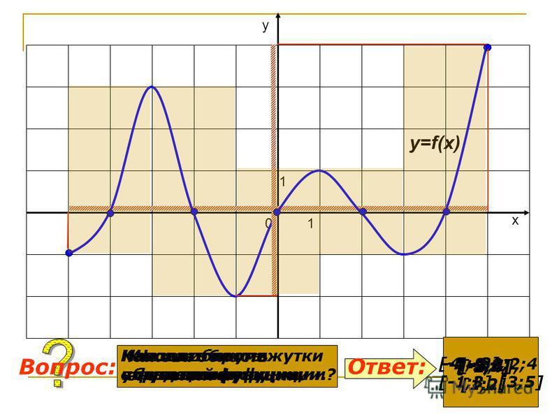 y=f(x) 0 1 1 х у Какова область определения функции? Какова область значений функции. Ответ: Вопрос: [-5;5] [-2;4] Назовите нули функции. -4;-2;0;2;4 Назовите промежутки убывания функции. [-3;1], [1;2] Назовите промежутки возрастания функции. [-5;-3]