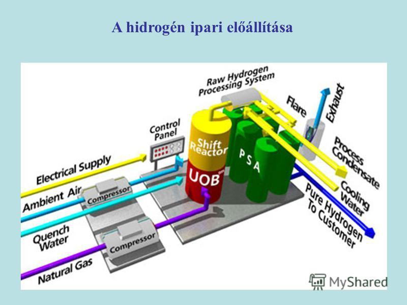 A hidrogén ipari előállítása