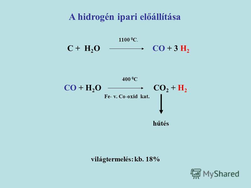 1100 0 C. C + H 2 O CO + 3 H 2 A hidrogén ipari előállítása 400 0 C CO + H 2 O CO 2 + H 2 Fe- v. Co-oxid kat. világtermelés: kb. 18% hűtés